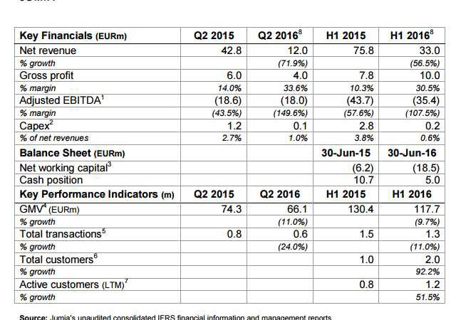 Crises in Jumia as Revenue drops 72% and 57% on Q2-2015/2016 and H1-2015/2016