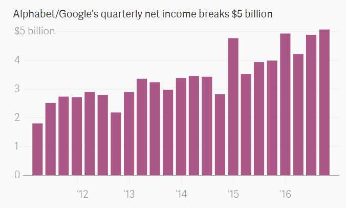 Diverging fortunes at Alphabet and Amazon from Quarterly Earnings