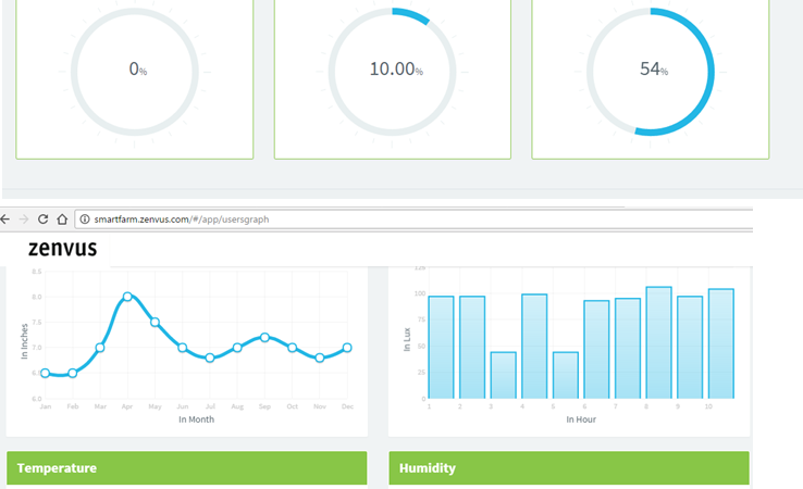 Zenvus Insights Provides Intuitive Precision Analytics on Farms, Making Farmers Businesspeople