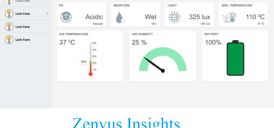 "Farmers, Change that ""Guesswork Technology"" with Data-driven Technology: Get Zenvus Insights"