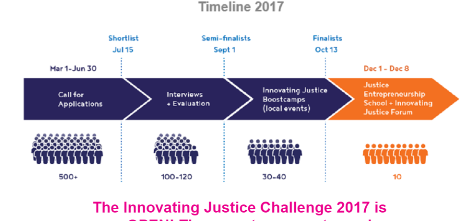 African Innovators, win €20,000 via Innovating Justice Challenge 2017