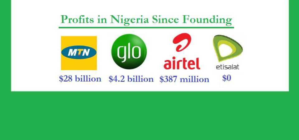 MTN Nigeria Has Made Profit Of $28B, Glo $4.2B, Etisalat $0, Airtel $387M Since Founding