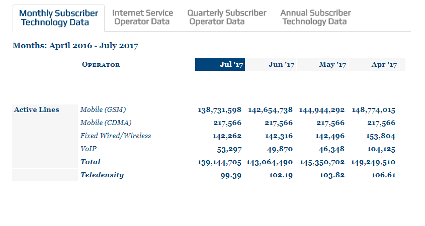 Nigerian Telcos Lose 4 Million Active Lines In A Month