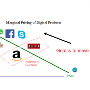 Marginal Cost And How To Price Digital Products