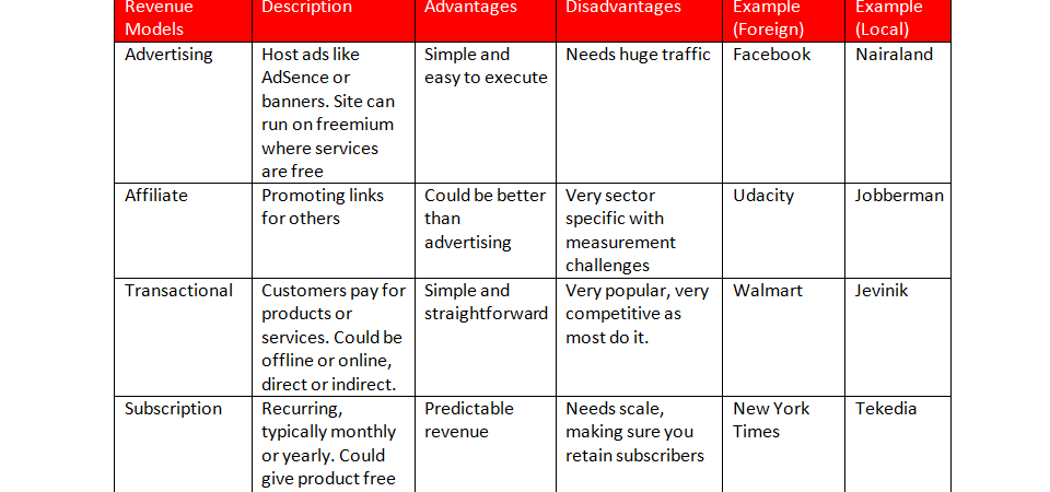 Different Revenue Models for your Business