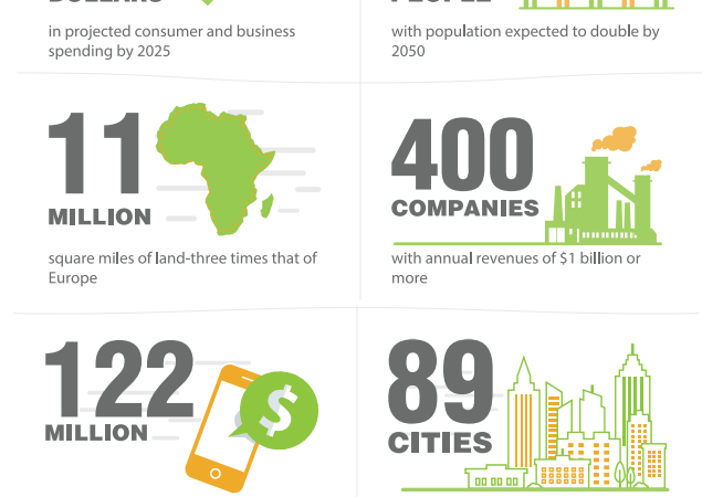 African Business: A Trillion-Dollar Opportunity to Industrialize Africa