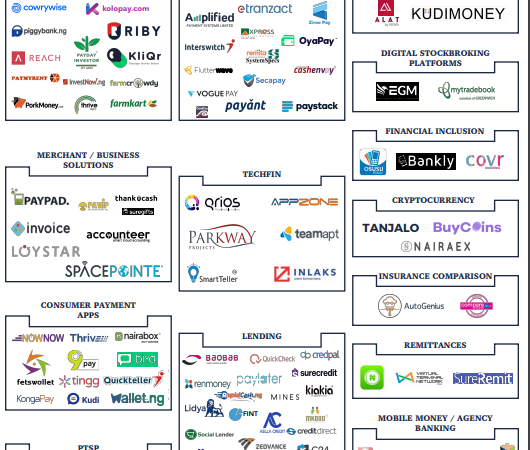 All The Major Digital Banks, Payment And Fintech Startups in Nigeria