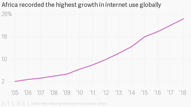 Internet Adoption in Africa