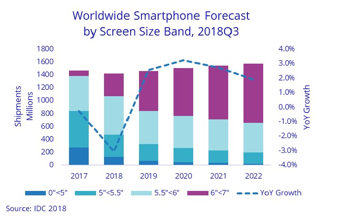Samsung, Apple, Tecno to Sell More Phones in 2019-2022 Powered by 5G and Emerging Markets