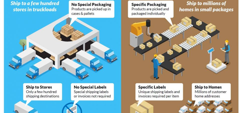 Your Ecommerce Needs Fulfillment Center Logistics Strategy