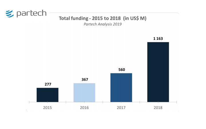 African Startups Raised $1.163 Billion in 2018; Nigerian Startups – 167% YoY Funding Growth