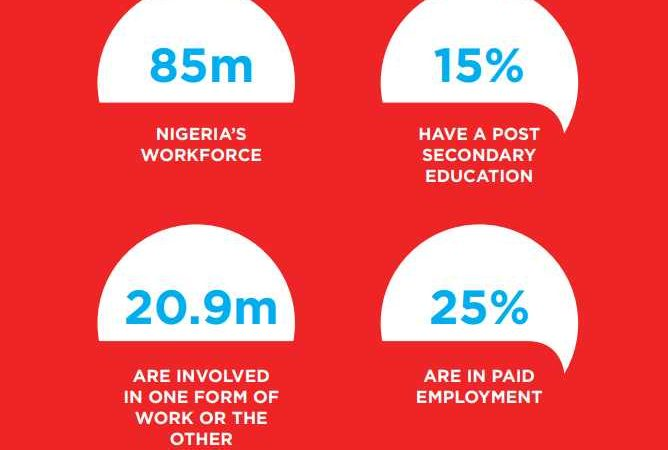 "In Nigeria, ""only 25% of the workforce is engaged in paid employment"" – Passion Incubator Report"
