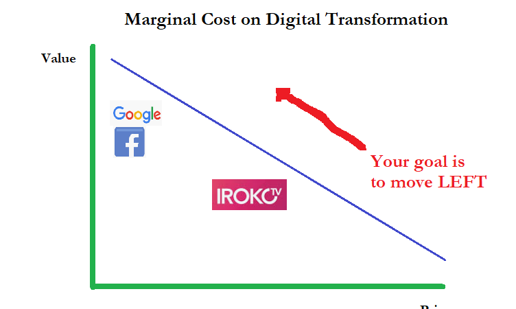 """During Digital Transformation of Consumer Business, Understanding """"Marginal Cost"""" is Important"""