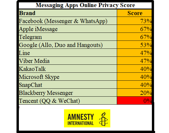 Messaging Apps Online Privacy Score