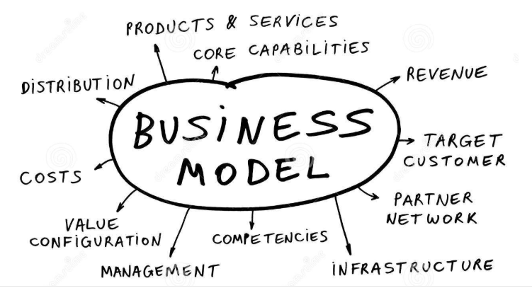 Business Model is The Central Nervous System of Business