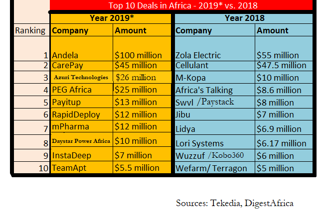 Top 10 Startup Funding Deals in Africa – 2019* vs. 2018 (updated)