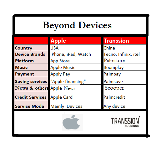 Beyond Devices: Apple and Transsion (Tecno Maker)