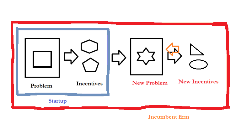 Why Incumbents Struggle To Out-Compete Great Startups – Hangover and Incentive Paralysis