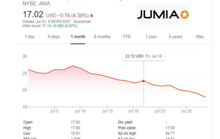 Jumia Needs To Break From Bears in America