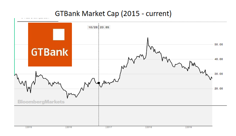 The GTBank's Market Cap