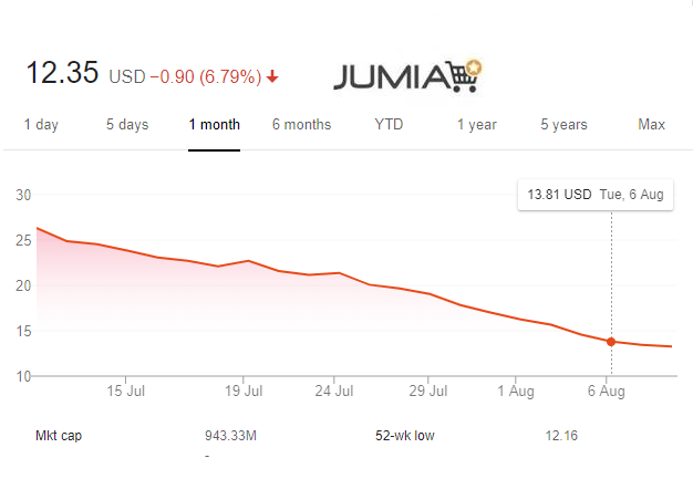 July Was Really Bad for Jumia, Now Trading Below IPO