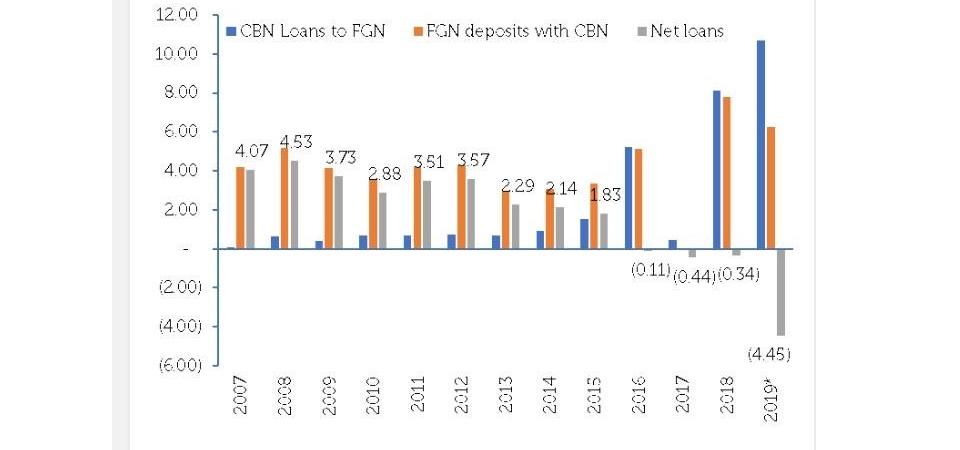 The Scary Inflection Point on Nigeria's Borrowing