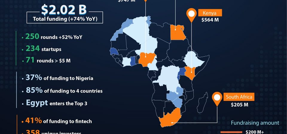 African startups raised US$2.02B equity funds in 2019 – Partech Africa