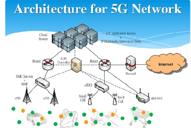 4.0 – 5G System Architecture