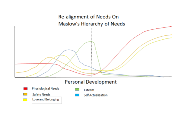 For A Better Place, Covid-19 and Maslow's Hierarchy of Needs