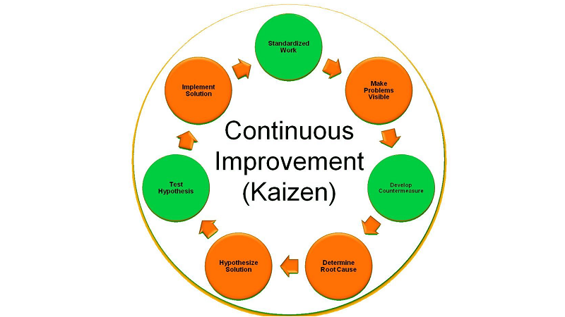 Kaizen Business Model: A Leeway for Companies and Entrepreneurs in Post Covid-19
