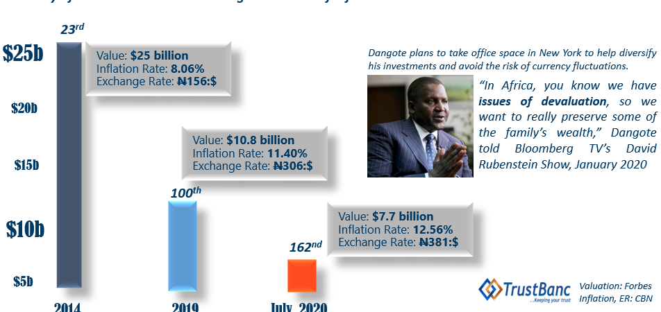 Aliko Dangote Could Drop Out of Global Billionaire Index By 2025