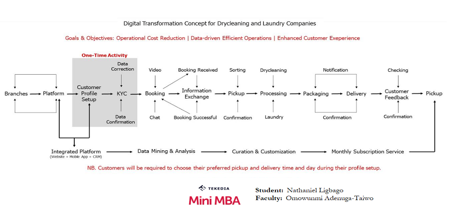 Digital Transformation Model for Drycleaning & Laundry; Hire A Tekedia Mini-MBA Learner