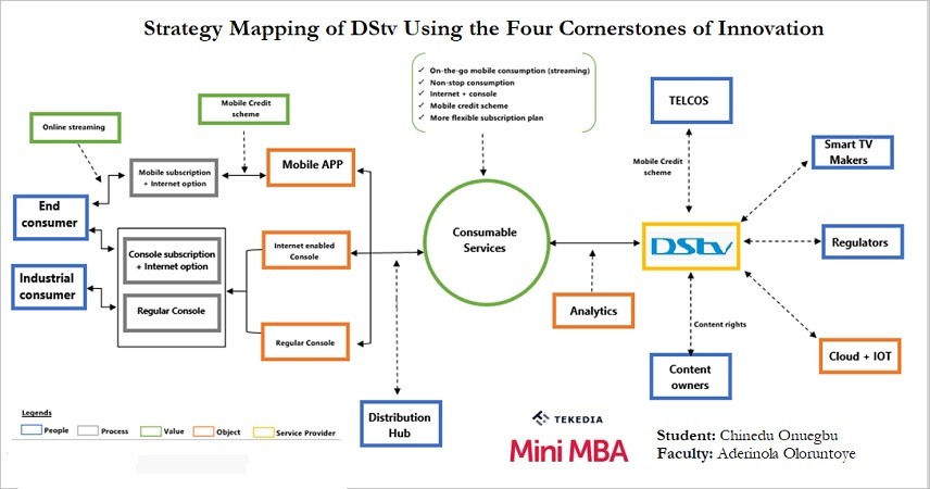 Four Cornerstones of Innovation: Mapping of MultiChoice DStv