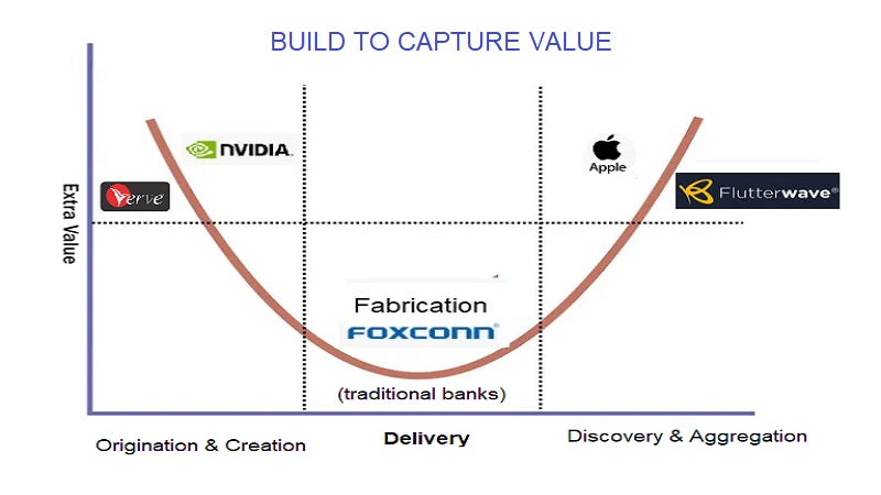 The $2 Trillion Apple And Creating Business Models That Capture MOST Value