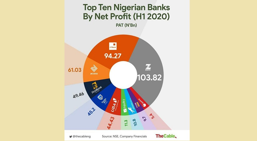 This is the Age of Zenith Bank Nigeria
