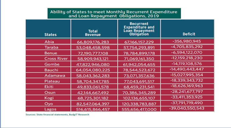 Nigerian States' State of Financial Deficits