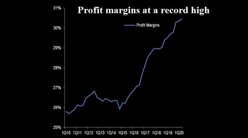 The Acceleration of Profit Margins