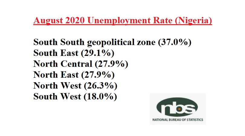 The Unemployment Rate in Nigeria – We Emailed NBS for The Report's Raw Data