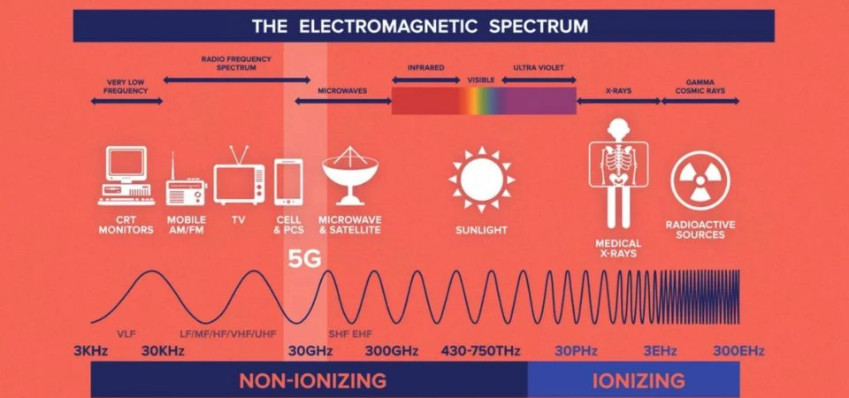 Spectrum Bands For 5G