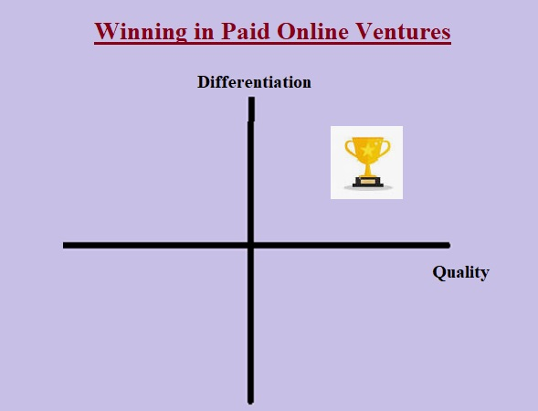Two Vital Factors To Win In Paid Online Ventures