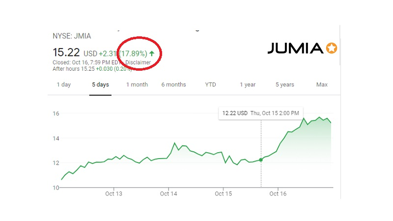 It Is Good Morning In Jumia – Stock Surges
