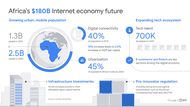 By 2025, Africa's Internet Economy Could Hit $180 billion – IFC/Google