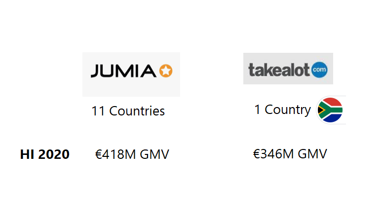 How South Africa's Takealot and Jumia Compare on GMV