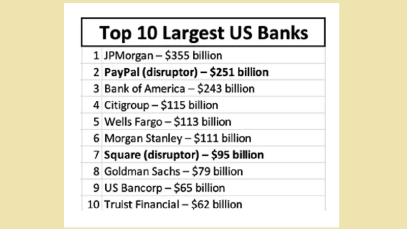 The Best Banks of The Future