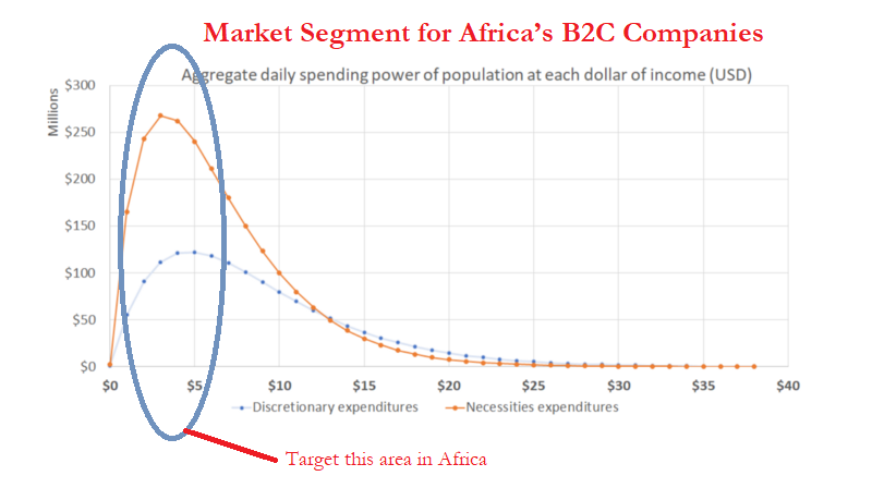 The Core Market Segment in Africa – Middle of the Pyramid