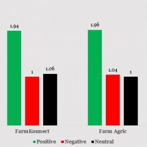 Nigerian Agritech Sector in the Midst of Customer Sentiments and Systemic Half-Truth