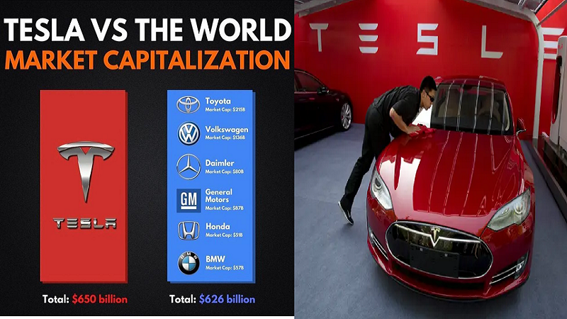 The Tesla's Organic Profitability And Power of Business Model