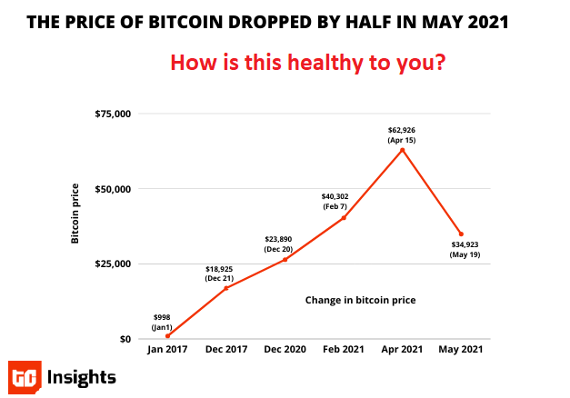 Is Investing in Bitcoin and Broad Cryptocurrency Healthy for You?