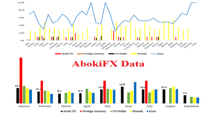 Does AbokiFX's Foreign Exchange Information Provision Facilitate Naira Dwindling? Insights From Public Behaviour